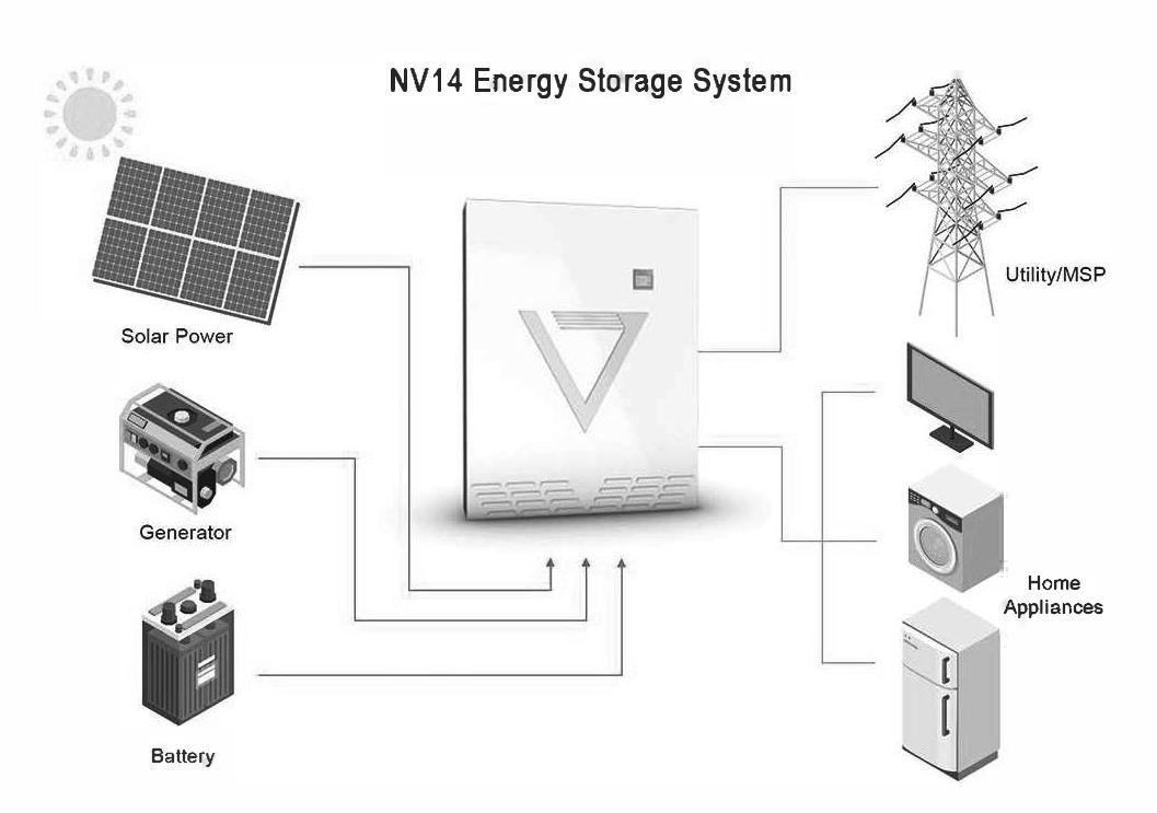storageSystem